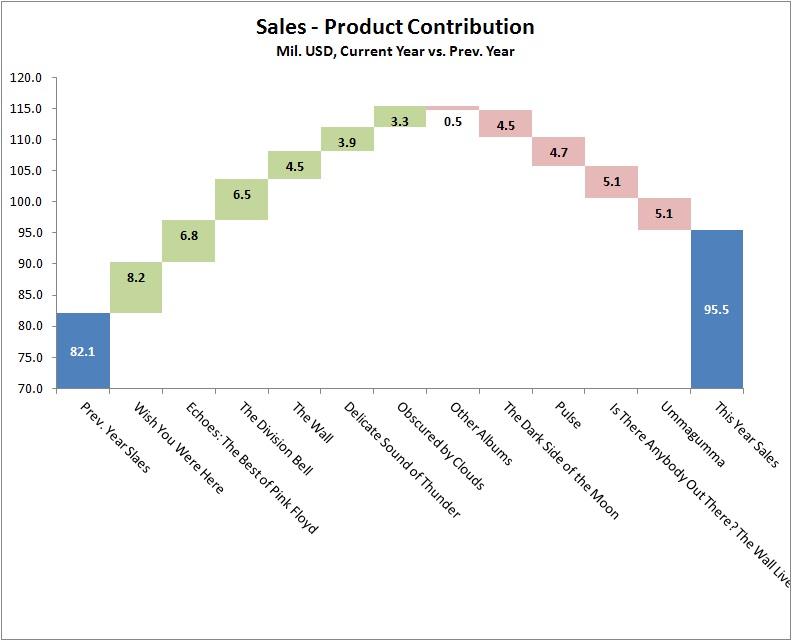 תרשים מפלים - מכירת אלבומי פינק פלויד (המספרים ממוצאים)