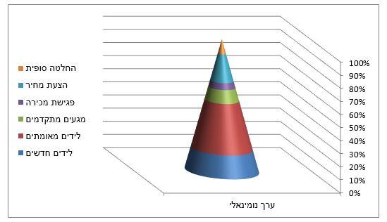 Chart_2_2